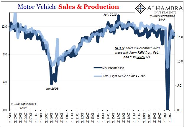 Motor Vehicle Sales & Production, Jan 2005 - Dec 2020