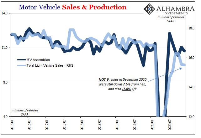 Motor Vehicle Sales & Production, Jan 2016 - Dec 2020