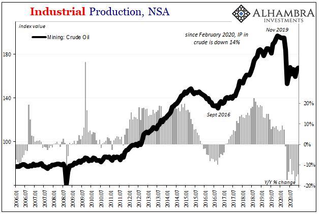 U.S. Industrial Production, Mining Crude, Jan 2006 - 2021