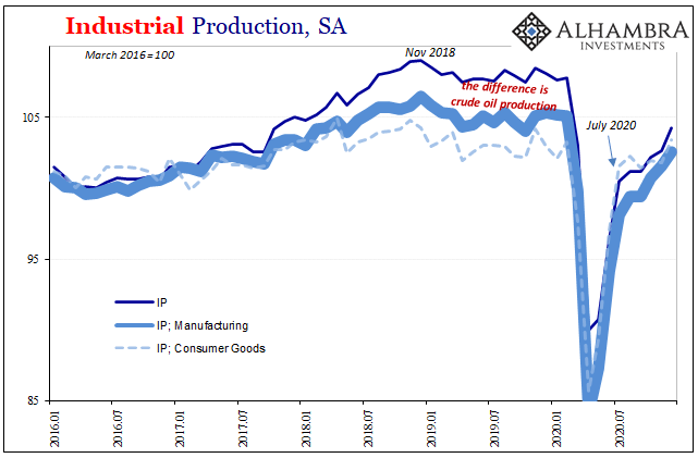U.S. Industrial Production, Jan 2016 - Dec 2020