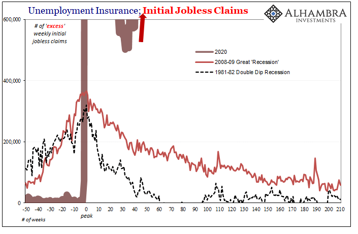 US Unemployment Jobless Claims Excess