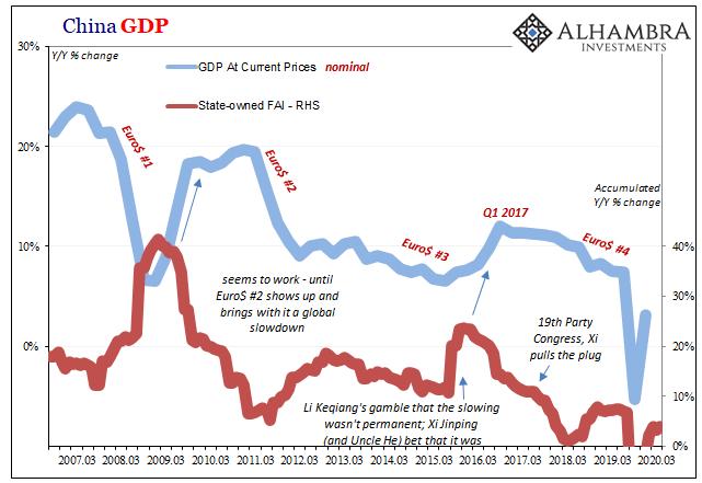China GDP, 2007-2020