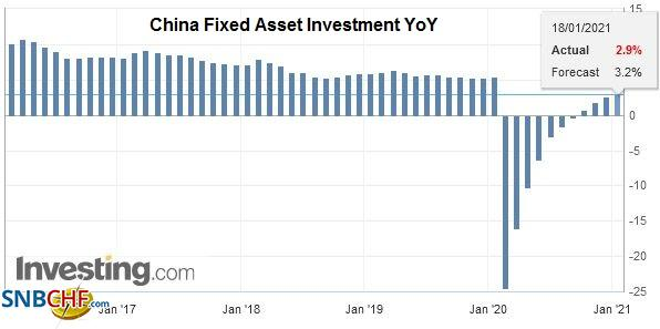China Fixed Asset Investment YoY, December 2020