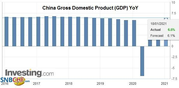 China Gross Domestic Product (GDP) YoY, Q4 2020