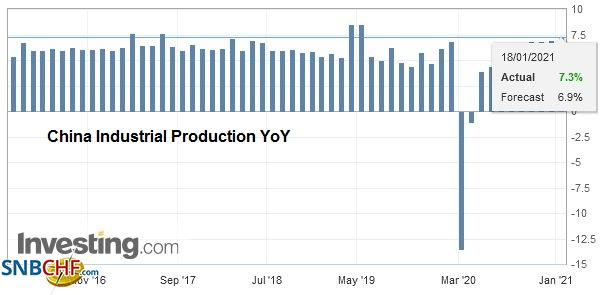 China Industrial Production YoY, December 2020
