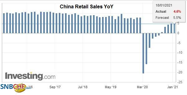China Retail Sales YoY, December 2020