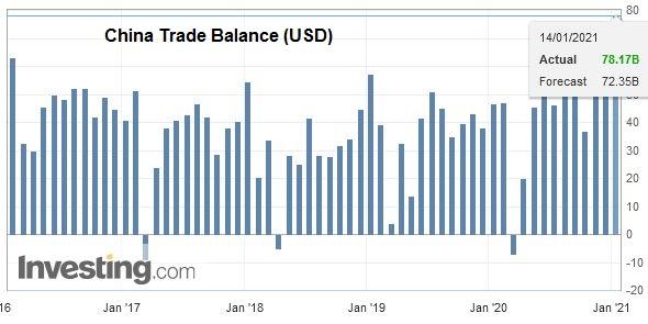 China Trade Balance (USD), December 2020