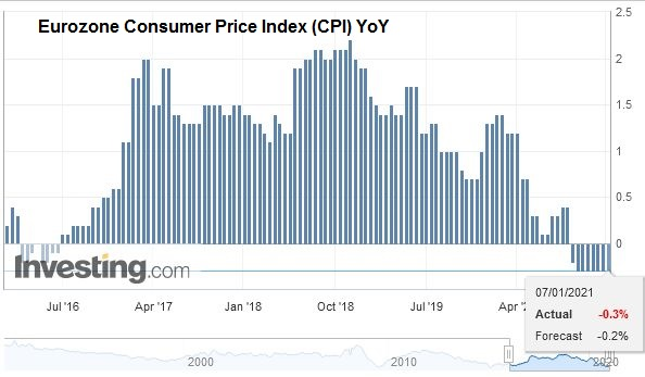 Eurozone Consumer Price Index (CPI) YoY, December 2020