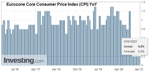 Eurozone Core Consumer Price Index (CPI) YoY, December 2020