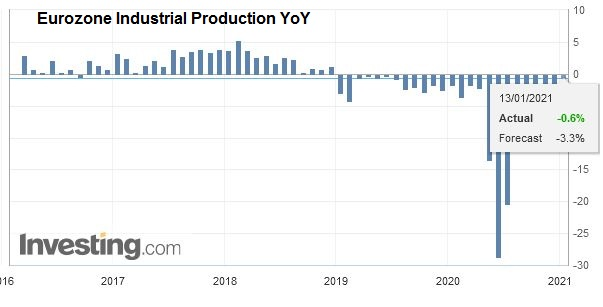 Eurozone Industrial Production YoY, November 2020