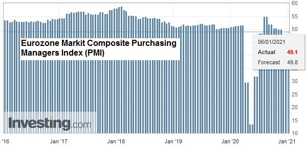 Eurozone Markit Composite Purchasing Managers Index (PMI), December 2020