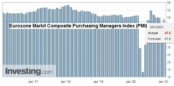 Eurozone Markit Composite Purchasing Managers Index (PMI), January 2021