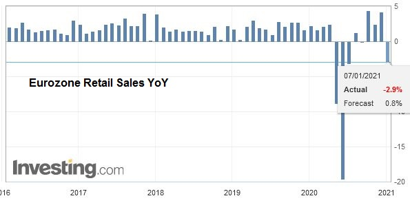 Eurozone Retail Sales YoY, November 2020