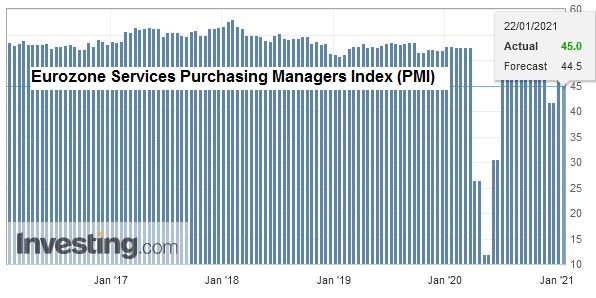Eurozone Services Purchasing Managers Index (PMI), January 2021