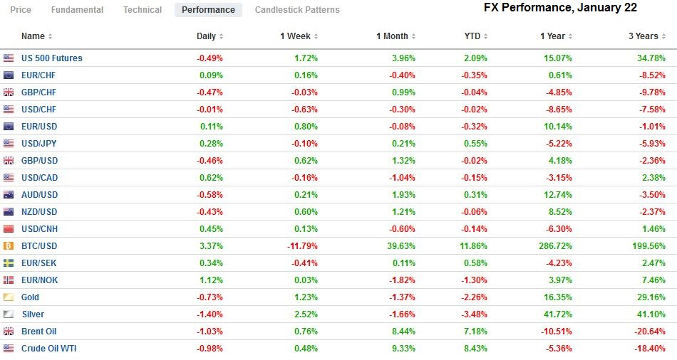 FX Performance, January 22