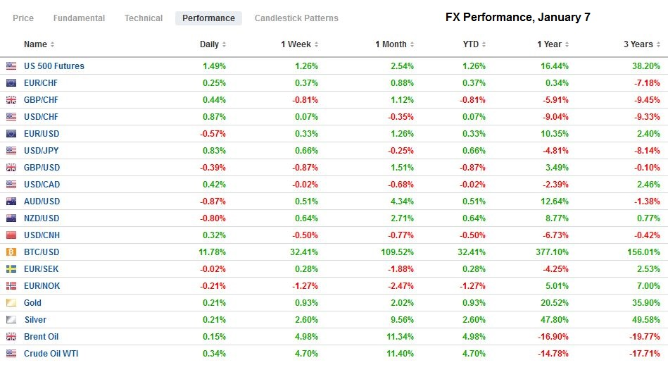 FX Performance, January 7
