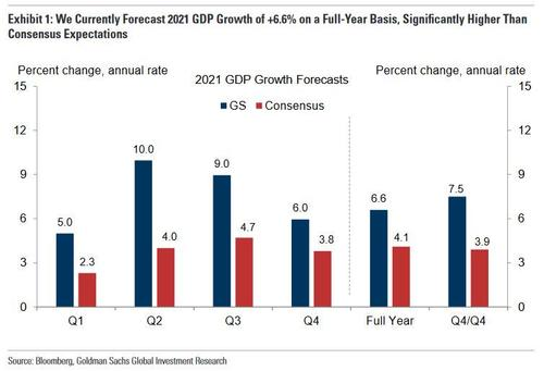 2021 GDP Growth Forecasts