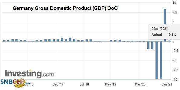 Germany Gross Domestic Product (GDP) QoQ, Q4 2020