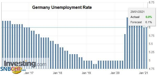 Germany Unemployment Rate, January 2021