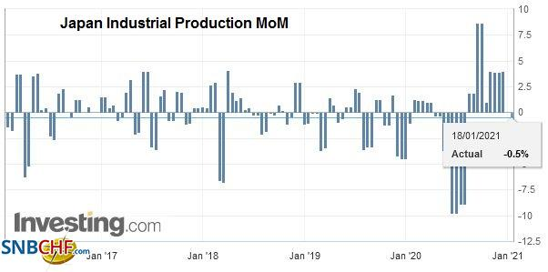 Japan Industrial Production MoM, December 2020