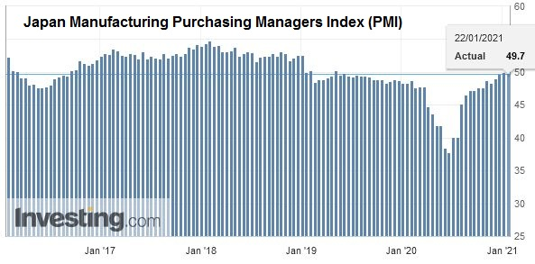 Japan Manufacturing Purchasing Managers Index (PMI), January 2021