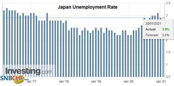 Japan Unemployment Rate, December 2020