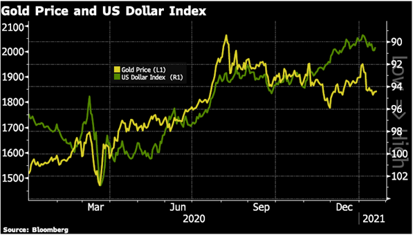 Gold Price and US Dollar Index, Mar 2020 - Jan 2021