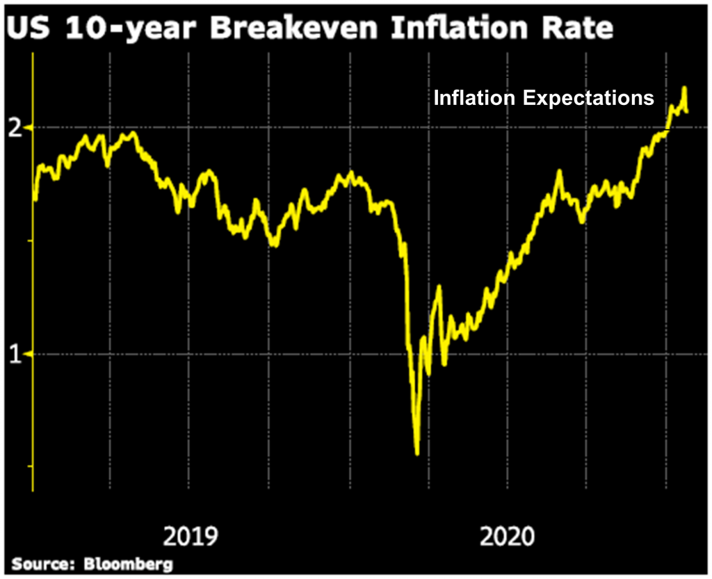 US 10-year Breakeven Inflation Rate, 2019-2020