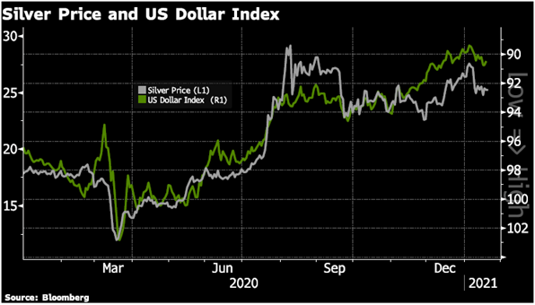 Silver Price and US Dollar Index, Mar 2020 - Jan 2021