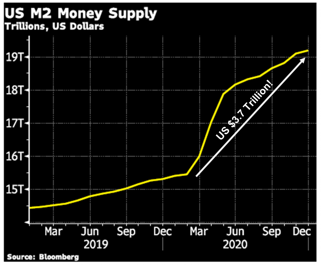 US M2 Money Supply, 2019-2020