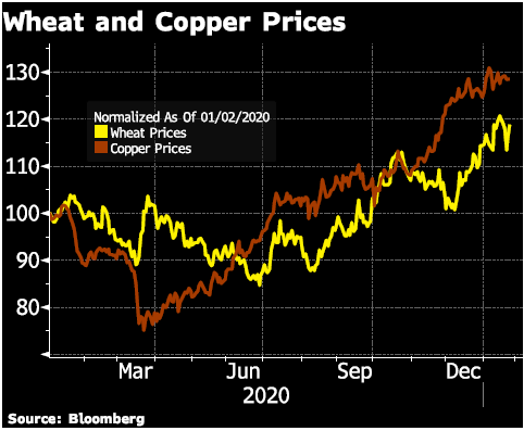 Wheat and Copper Prices, 2020