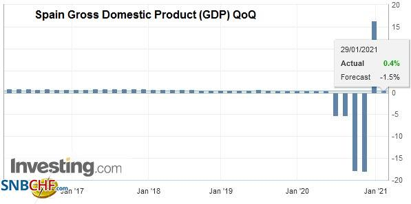 Spain Gross Domestic Product (GDP) QoQ, Q4 2020