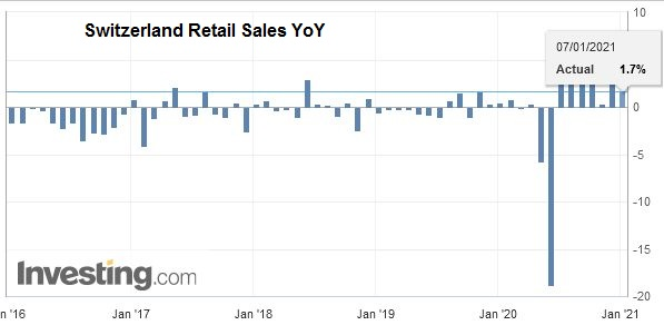 Switzerland Retail Sales YoY, November 2020
