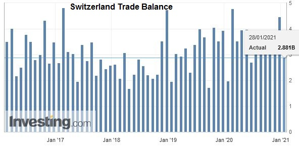 Switzerland Trade Balance, December 2020