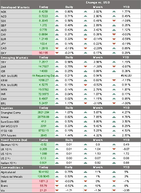 Markets 202101