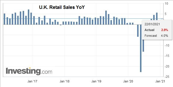 U.K. Retail Sales YoY, December 2020
