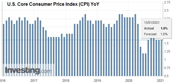 U.S. Core Consumer Price Index (CPI) YoY, December 2020