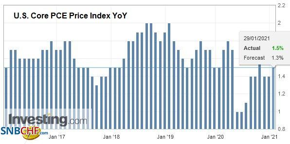 U.S. Core PCE Price Index YoY, December 2020