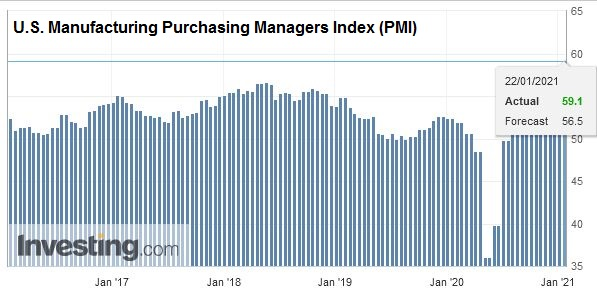 U.S. Manufacturing Purchasing Managers Index (PMI), January 2021