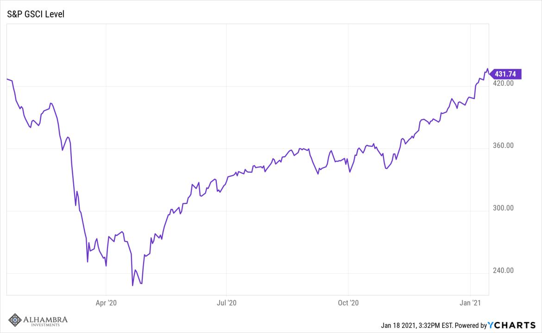 Politics Get Weird, Markets Don't Care