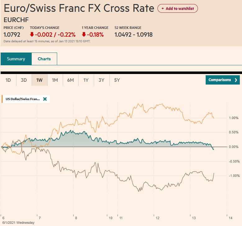 EUR/CHF and USD/CHF, January 13