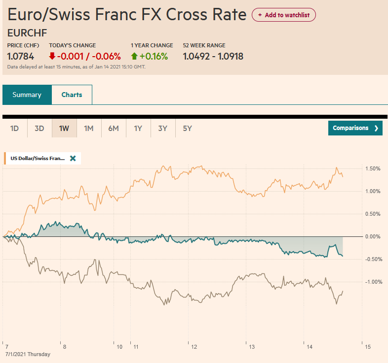 EUR/CHF and USD/CHF, January 14