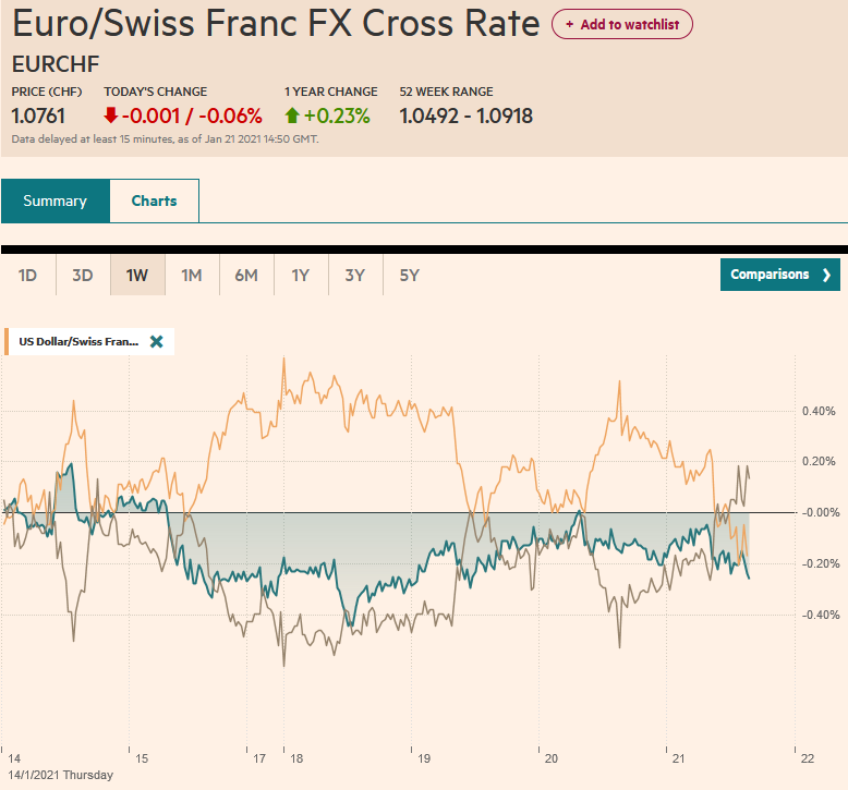 EUR/CHF and USD/CHF, January 21