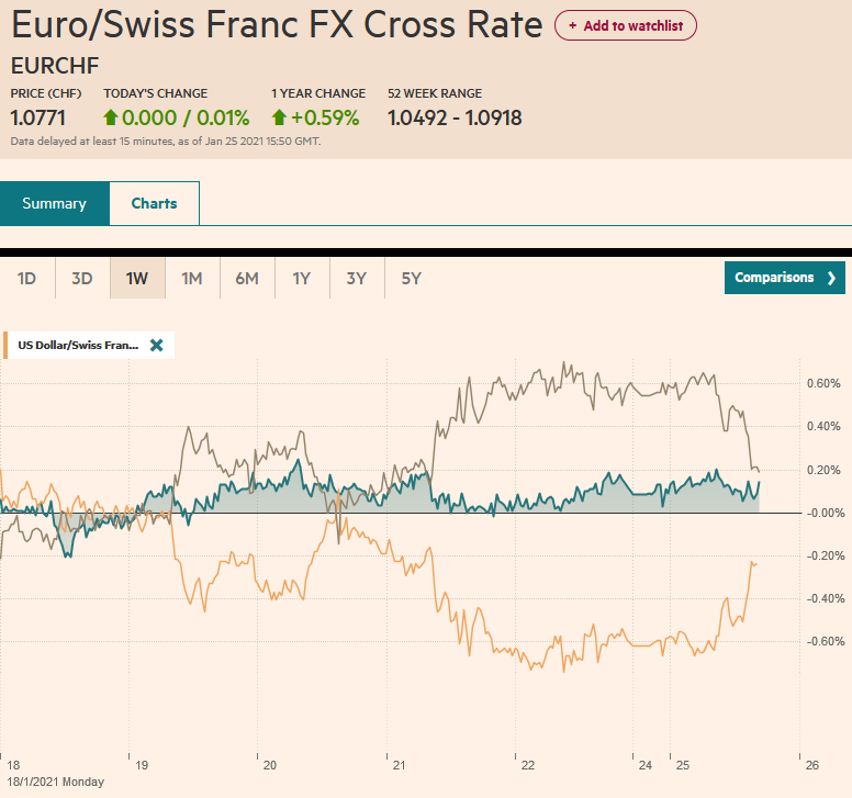 EUR/CHF and USD/CHF, January 25