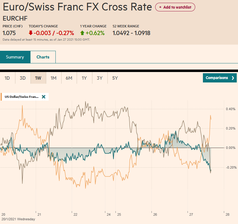 EUR/CHF and USD/CHF, January 27