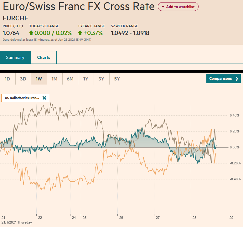 EUR/CHF and USD/CHF, January 28
