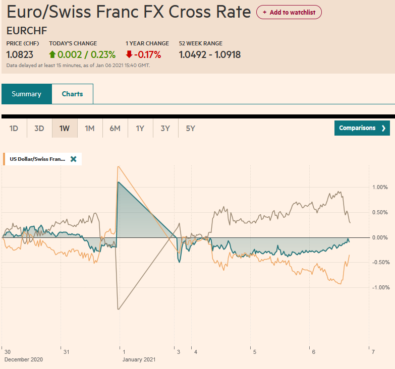 EUR/CHF and USD/CHF, January 6