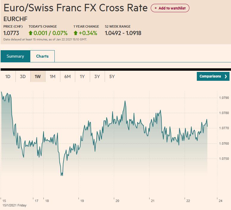 EUR/CHF, January 22