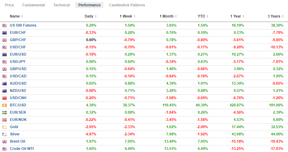 FX Performance, January 08
