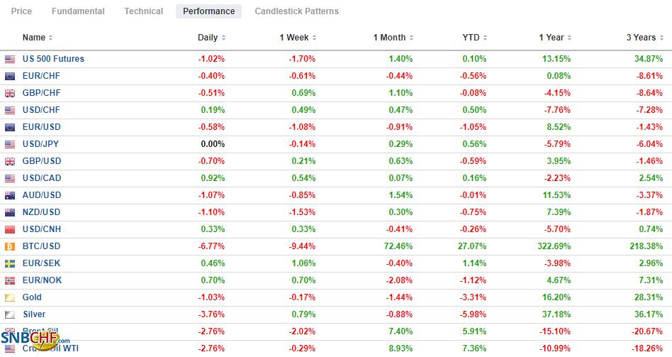 FX Performance, January 15